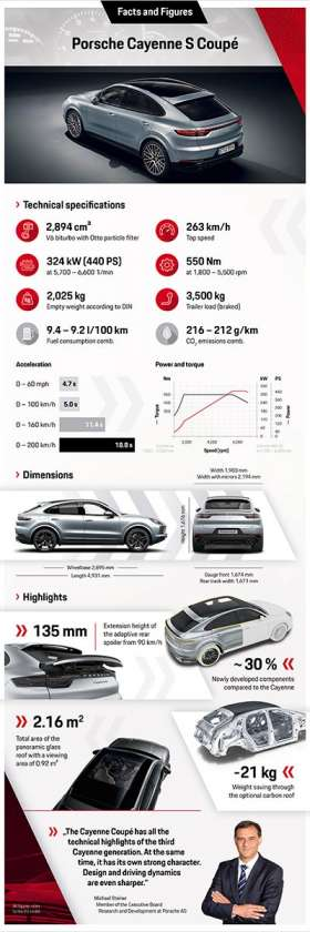 infographic_cayenne_s_coupe