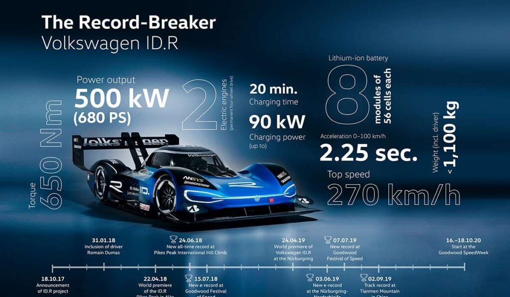 VW iD.R infographic